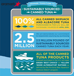 Monterey Bay Aquarium business partners are making time-bound commitments to source seafood sustainably.